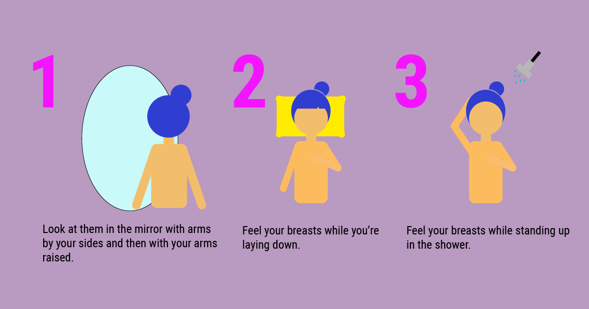 How Often Women Should Get Tested for Breast Cancer?